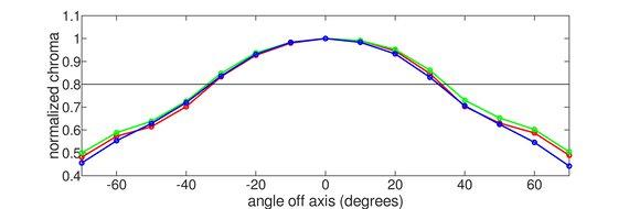 ViewSonic Elite XG270QG Vertical Chroma Graph