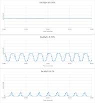 Vizio M Series 2018 Backlight chart