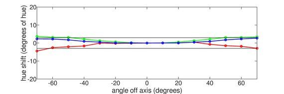 LG 27UK650-W Vertical Hue Graph