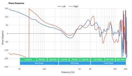 Creative Sound Blaster EVO ZxR Wireless Phase Response