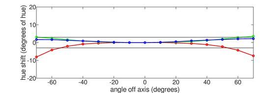 LG 27GN800-B Horizontal Hue Graph
