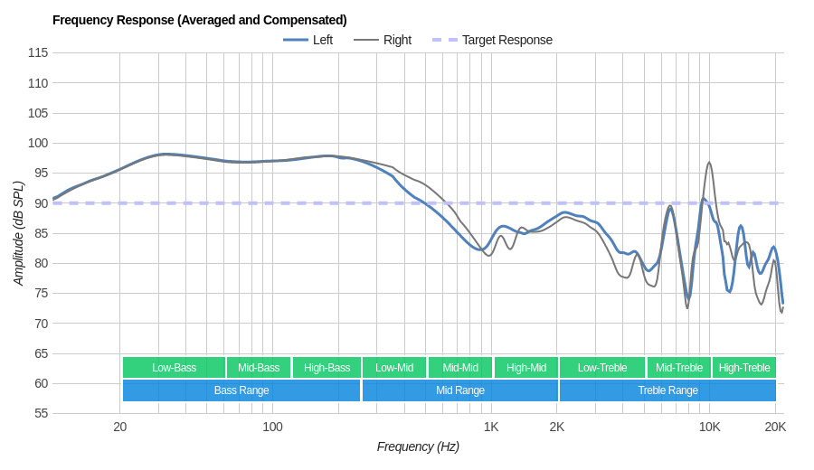 Bluedio T2S/Turbine T2S Wireless Frequency Response