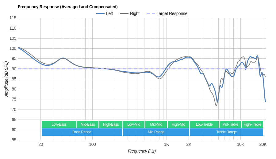 Parrot Zik 3/Zik 3.0 Wireless Frequency Response