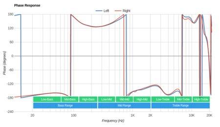 Altec Lansing True Evo Truly Wireless Phase Response