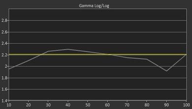 LG UH6150 Pre Gamma Curve Picture