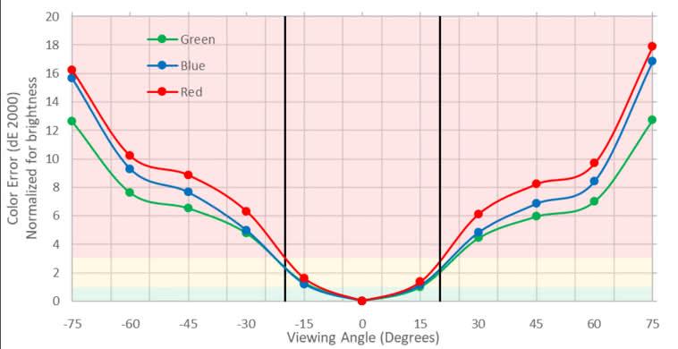 Sceptre C325W Vertical Color Shift Picture