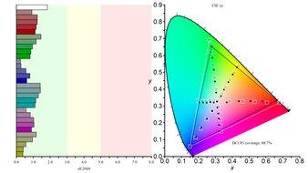 Gigabyte AORUS FO48U OLED Color Gamut DCI-P3 Picture