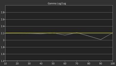 LG C6 Pre Gamma Curve Picture