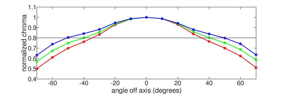 Acer Predator XB273U GXbmiipruzx Horizontal Chroma Graph