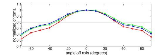 Gigabyte AORUS FI32U Vertical Chroma Graph