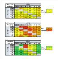 ASUS ZenScreen Go MB16AHP Response Time Table