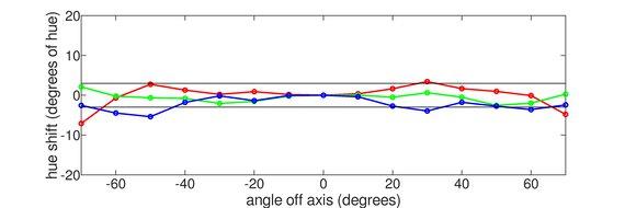 MSI Optix MAG161V Horizontal Hue Graph