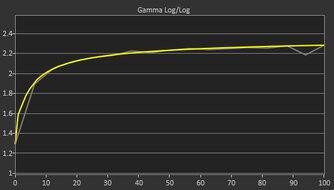 Dell UltraSharp U2720Q Post Gamma Curve Picture