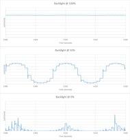 Vizio P Series Quantum X 2020 Backlight chart