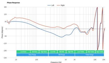 Plantronics BackBeat Fit Wireless Phase Response