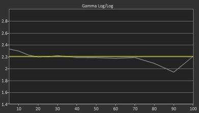 TCL C807 Pre Gamma Curve Picture