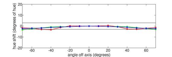 Dell S3222DGM Vertical Hue Graph