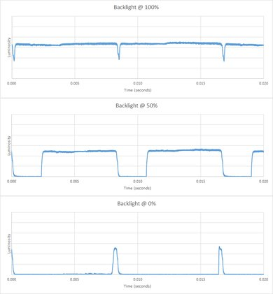 Samsung Q7F Backlight chart