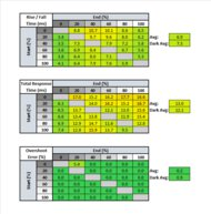 ASUS ROG Strix XG27UQ Response Time Table