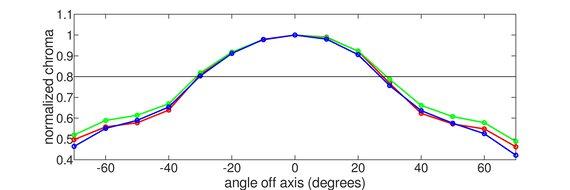 Gigabyte Aorus FI27Q Vertical Chroma Graph