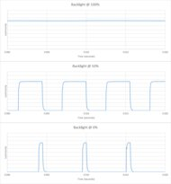 Hisense H6570G Backlight chart