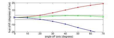 Vizio P Series Quantum X 2019 Hue Graph