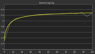 ASUS TUF Gaming VG259QM Post Gamma Curve Picture