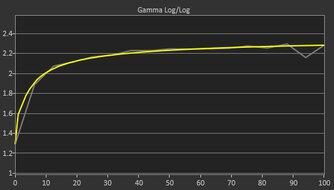 ASUS TUF Gaming VG259QM Post Gamma Curve Picture