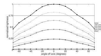 HP X24ih Vertical Lightness Graph