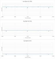 LG C9 OLED Backlight chart
