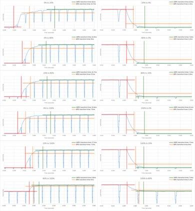 Samsung MU8500 Response Time Chart