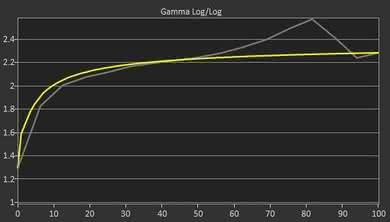 ASUS VG245H Pre Gamma Curve Picture