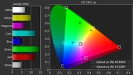 Sony W650D Color Gamut DCI-P3 Picture