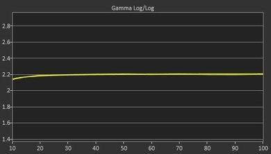LG UF7700 Post Gamma Curve Picture