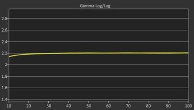 LG UF7700 Post Gamma Curve Picture