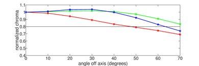 LG C8 OLED Chroma Graph