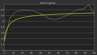 Acer GN246HL Pre Gamma Curve Picture