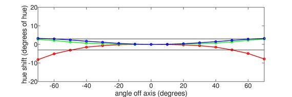 LG 27GN650-B Horizontal Hue Graph