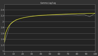 ASUS ROG Swift 360Hz PG259QN Pre Gamma Curve Picture