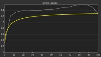 Dell S2419HGF Pre Gamma Curve Picture
