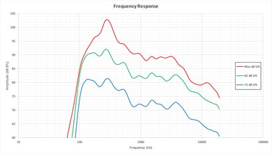 LG UH6500 Frequency Response Picture