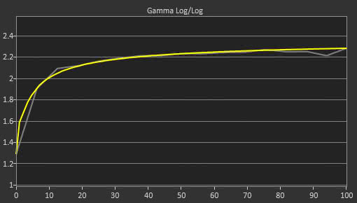 LG 32GK850G Post Gamma Curve Picture