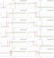 MSI Optix G27C Response Time Chart