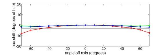 Dell S3220DGF Horizontal Hue Graph