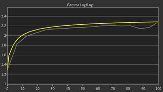 LG 32GP850-B Pre Gamma Curve Picture