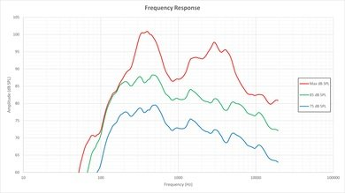 Vizio E Series 2015 Frequency Response Picture
