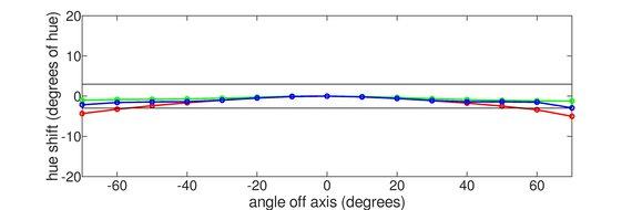 Samsung C49RG9/CRG9 Vertical Hue Graph