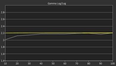 LG UF7600 Pre Gamma Curve Picture