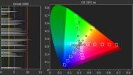 LG NANO90 2021 Color Gamut DCI-P3 Picture