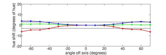 LG 34GP950G-B Vertical Hue Graph